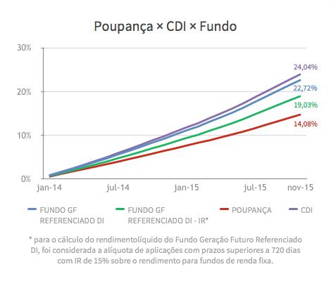 Gráfico de desempenho do fundo DI